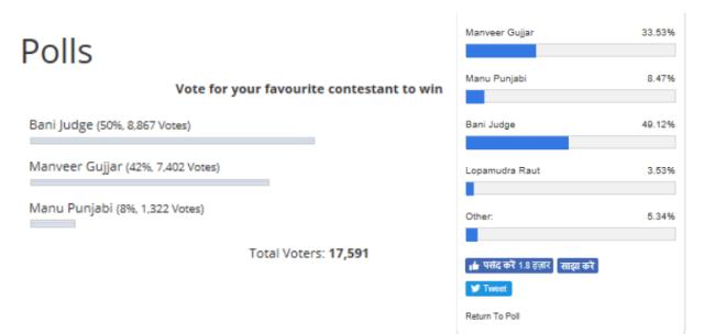 voting-results-bigg-boss-10