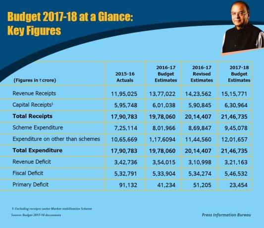 key-figures-of-union-budget-2017-18